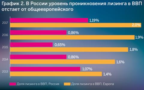 График 2. В России уровень проникновения лизинга в ВВП отстает от общеевропейского