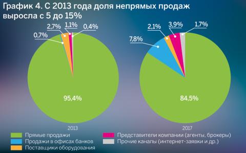 График 4. С 2013 года доля непрямых продаж выросла с 5 до 15%