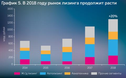 График 5. В 2018 году рынок лизинга продолжит расти