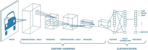 Рис. 1. Пример архитектуры сверточной нейронной сети