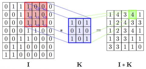 Рис. 2. Пример работы операции свертки (I ― представление изображения, K ― фильтр)