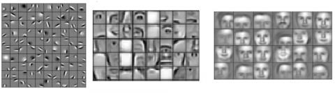 Рис. 3. Примеры выученных сетью фильтров от более ранних слоев (слева) к более поздним (справа) на примере задачи распознавания лиц