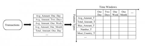 Рис. 4. Представление транзакции через агрегаты в виде матрицы