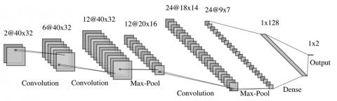 Рис. 6. Описание архитектуры сети