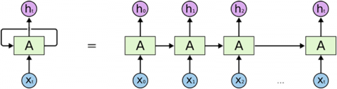 Рис. 7. Схема однослойной рекуррентной нейронной сети: на каждом цикле работы внутренний слой нейронов получает набор входных данных Х и информацию о предыдущем состоянии внутреннего слоя А, на основании чего генерирует ответ h