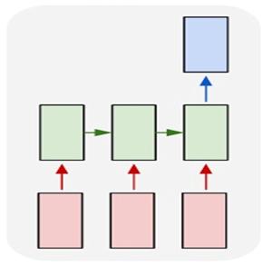 Рис. 8. Иллюстрация подхода many-to-one, где красные блоки ― последовательность транзакций, зеленые ― состояние рекуррентной сети, синие ― результат предсказания