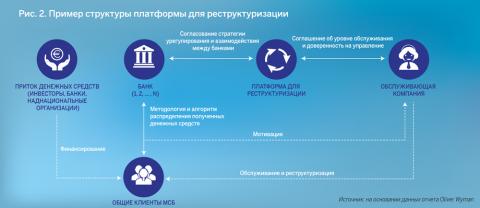 Рис. 2. Пример структуры платформы для реструктуризации