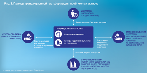 Рис 3. Пример транзакционной платформы для проблемных активов