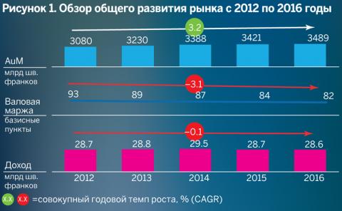 Обзор общего развития рынка с 2012 по 2016 годы
