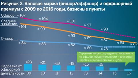 Валовая маржа (оншор/оффшор) и оффшорный премиум с 2009 по 2016 годы