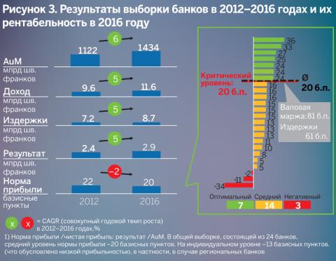 Результаты выборки банков в 2012-2016 годах и их рентабельность в 2016 году