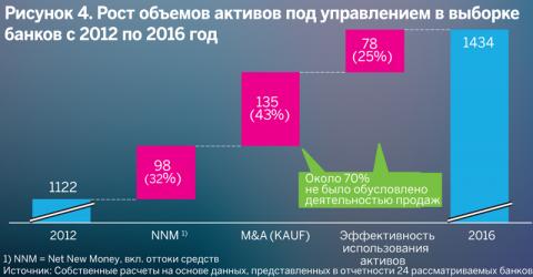 Рост объемов активов под управлением в выборке банков с 2012 по 2016 год