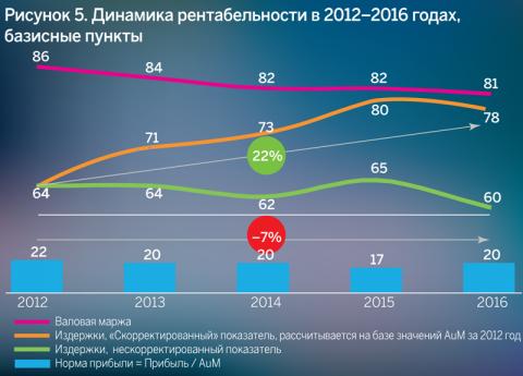 Динамика рентабельности в 2012–2016 годах