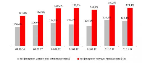 Краткосрочная ликвидность Н2 и Н3