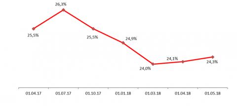 Крупные кредитные риски к активам