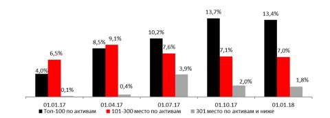 Рентабельность капитала по прибыли до налогообложения без учета СПОД и доходов от безвозмездно полученного имущества (за прошедшие 12 месяцев)