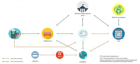 Схема взаимодействия участников платежей на транспорте