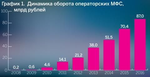 График 1. Динамика оборота операторских МФС, млрд рублей