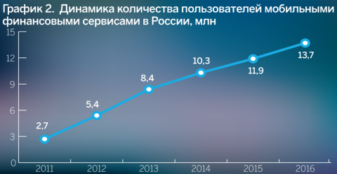 График 2. Динамика количества пользователей мобильными и финансовыми сервисами в России, млн