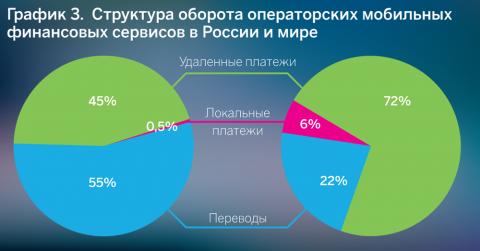 График 3. Структура оборота операторских мобильных финансовых сервисов в России и мире
