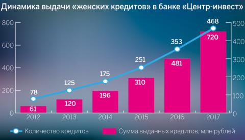 Динамика выдачи «женских кредитов» в банке «Центр-инвест»