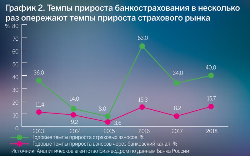 Темпы прироста банкострахования в несколько раз опережают темпы прироста страхового рынка