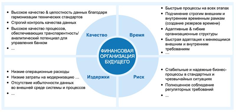 Факторы эффективной и перспективной организации учета и отчетности