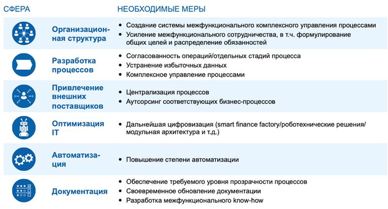 Обзор основных сфер и выборочных мер по оптимизации процесса ведения учета и отчетности