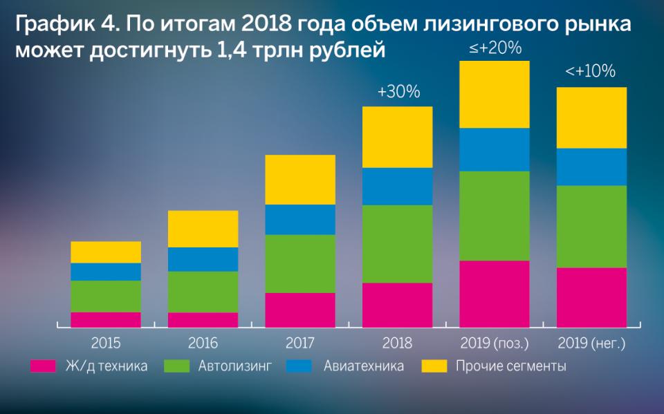 По итогам 2018 года объем лизингового рынка может достичь 1,4 трлн рублей