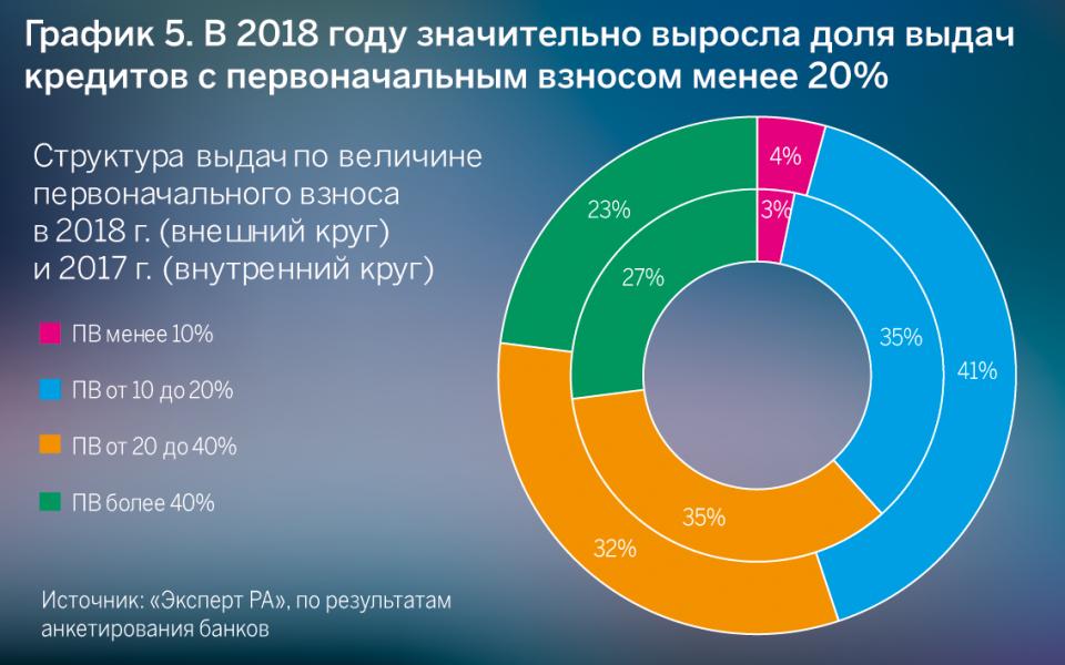 График 5. В 2018 году значительно выросла доля выдач кредитов с первоначальным взносом менее 20%