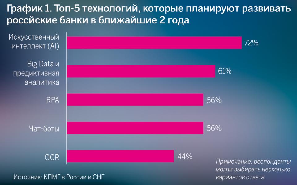 Топ-5 технологий, которые планируют развивать российские банки в ближайшие 2 года