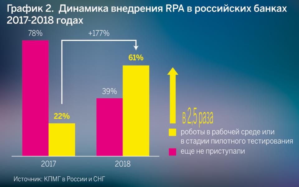 Динамика внедрения RPA в российских банках в 2017-2018 годах