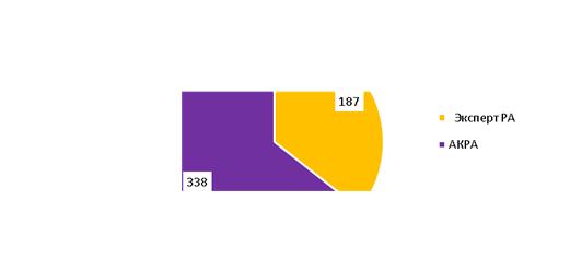 Распределение действующих кредитных рейтингов долговых инструментов АКРА и «Эксперт РА»