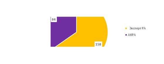 Распределение действующих рейтингов кредитоспособности банков АКРА и «Эксперт РА»