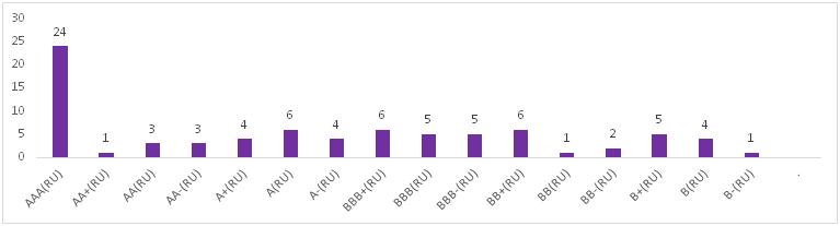 Распределение действующих рейтингов кредитоспособности банков по рейтинговым уровням АКРА