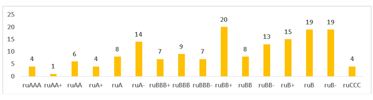 Распределение действующих рейтингов кредитоспособности банков по рейтинговым уровням «Эксперт РА»