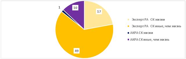 Распределение действующих рейтингов финансовой надежности страховых компаний АКРА и «Эксперт РА»