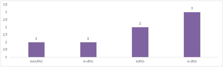 Распределение действующих рейтингов кредитоспособности лизинговых компаний по рейтинговым уровням АКРА