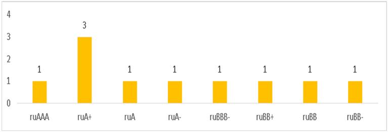 Распределение действующих рейтингов кредитоспособности лизинговых компаний по рейтинговым уровням «Эксперт РА»
