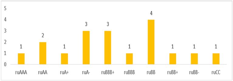 Распределение действующих рейтингов кредитоспособности финансовых компаний по рейтинговым уровням «Эксперт РА»