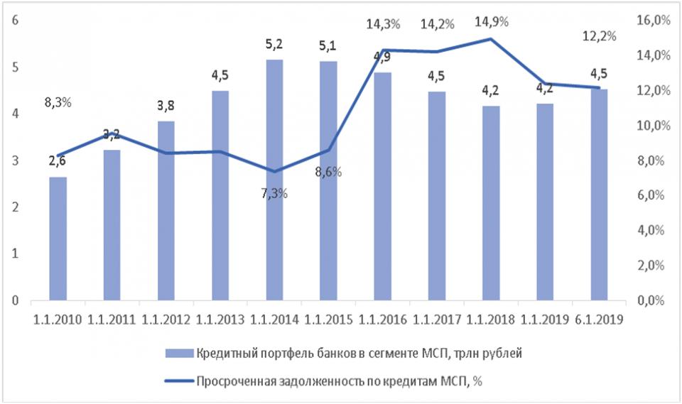 Уровень просроченной задолженности МСП и кредитный портфель, 2009–2019 годы