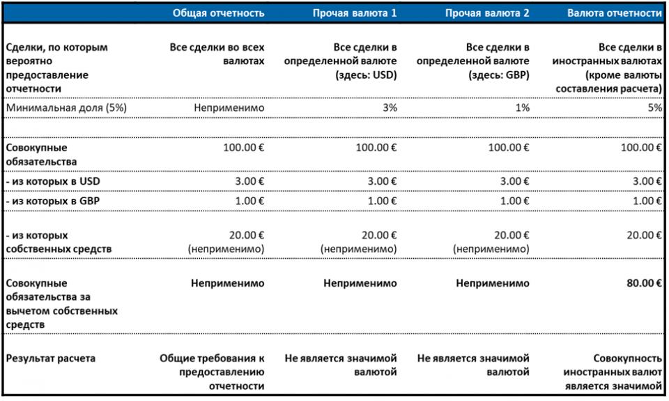Пример расчета для предоставления отчетности о сделках в «существенной» валюте