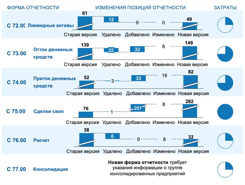 Обзор изменений в форме отчетности о LCR и объем затрат, связанных с внедрением изменений