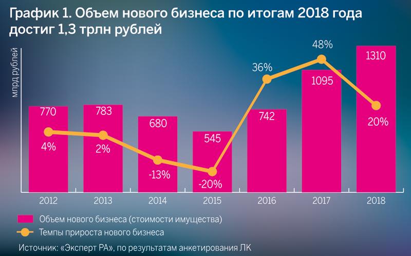 График 1. Объем нового бизнеса по итогам 2018 года достиг 1,3 трлн рублей