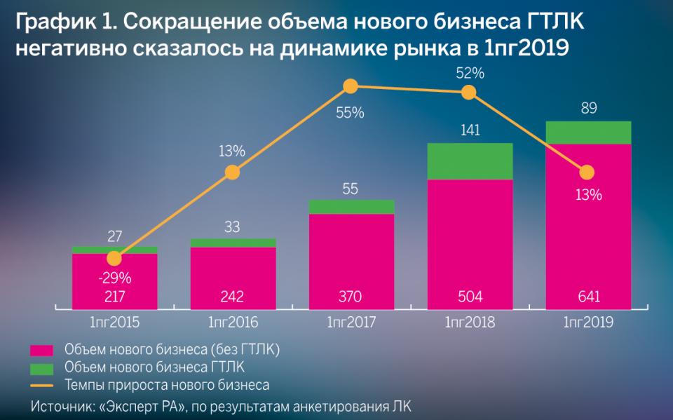 График 1. Сокращение объема нового бизнеса ГТЛК негативно сказалось на динамике рынка в первое полугодие 2019 года