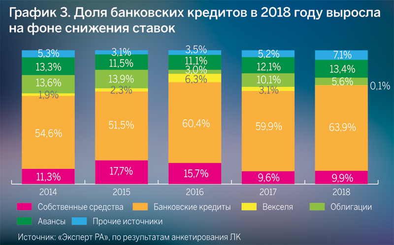 График 3. Доля банковских кредитов в 2018 году выросла на фоне снижения ставок