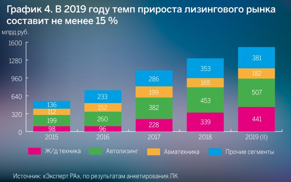 График 4. В 2019 году темп прироста лизингового рынка составит не менее 15%