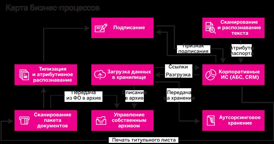 Карта бизнес-процессов