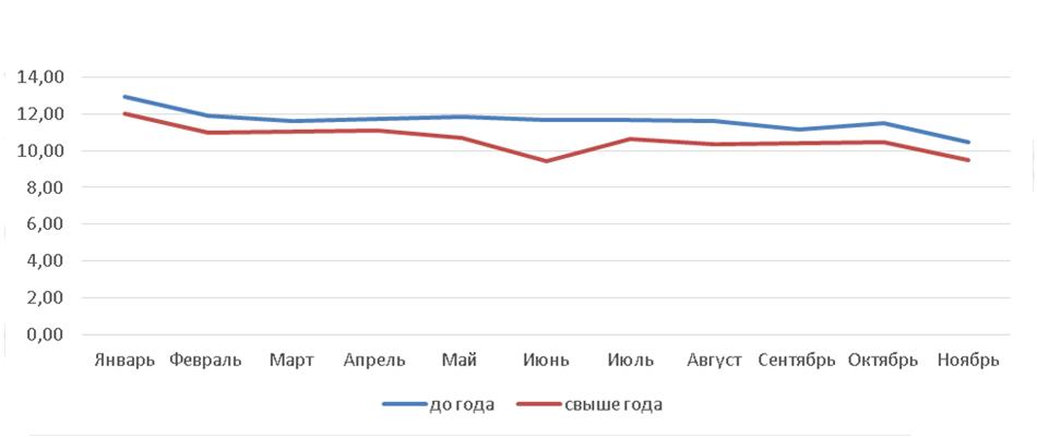 График 2. Средневзвешенные процентные ставки по кредитам, предоставленным кредитными организациями субъектам МСБ в рублях