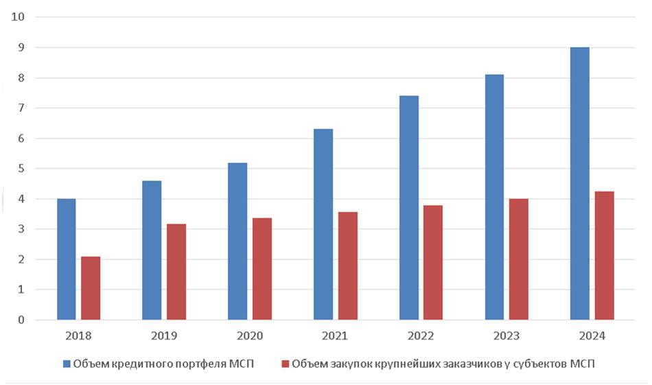 График 3. Прогнозируемые объемы кредитного портфеля субъектам МСП и объем госзакупок крупнейших заказчиков у субъектов МСП
